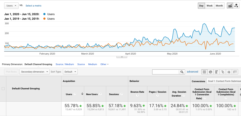 200% increase in traffic after 4 months of SEO services