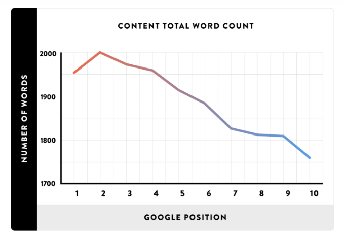 Chart showing the average word count for top ten ranked pages